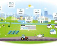 Zu sehen ist eine Grafik, die das coneva Energiemanagement symbolisiert.