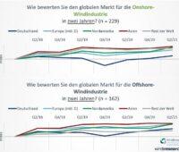 Grafik zu Trends in der Windenergie
