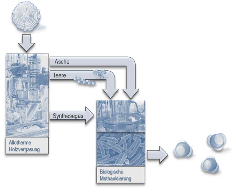 Zu sehen ist eine schematische Darstellung Biologische Methanisierung ist mit einer thermischen Holzvergasung gekoppelt.
