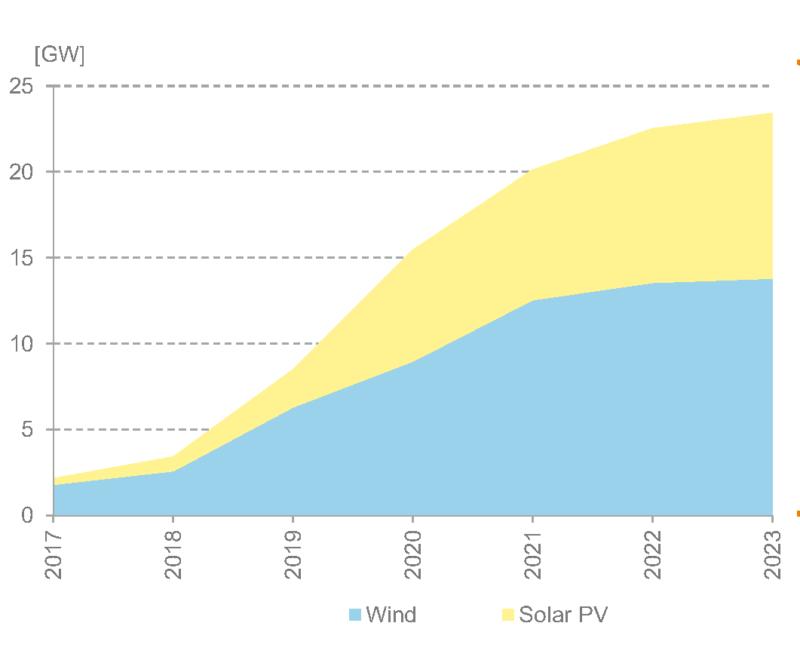 Branchenthema PPA: Die grafik zeigt die Entwicklung bis 2023.