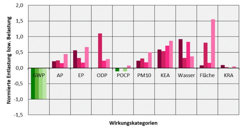 Zu sehen ist eine Grafik, die die Umweltbelastungen vom PtX-Brennstoff dem synthetischem Diesel mit denen von fossilem Diesel vergleicht.