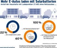 Eine Grafik zeigt den Anteil der Haushalte mit Ladepunkten in Deutschland