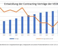 Zu sehen ist ein Balkendiagramm, das den Rückgang der Contracting-Verträge von 2005 bis 2019 zeigt und die Notwendigkeit der Novelle der Wärmelieferverordnung belegen soll.