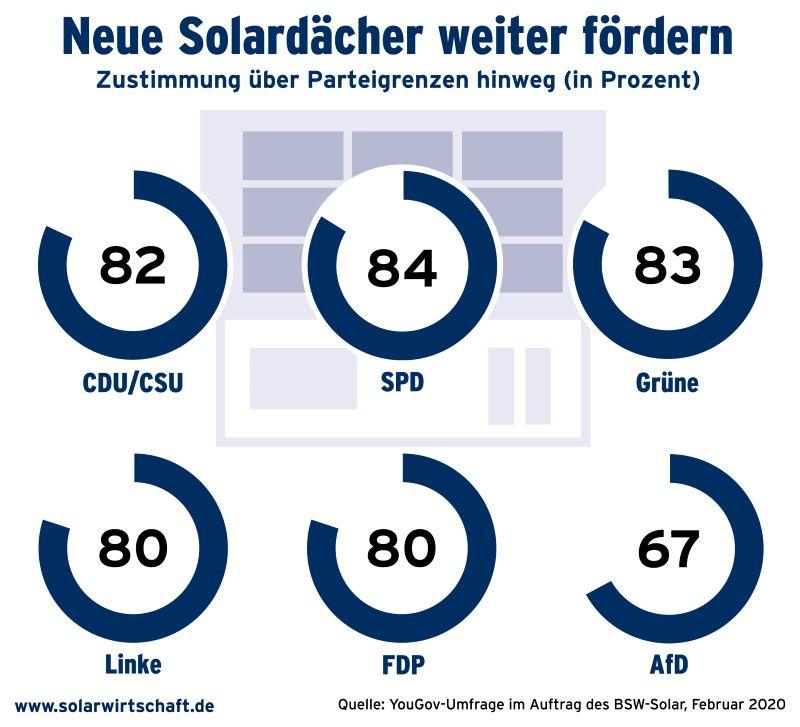 Eine Grafik zeigt die Zustimmung zur Förderung der Solarenergie der Wähler der sechs im Bundestag vertretenen Parteien.